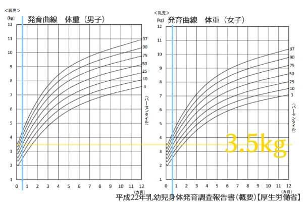 平成22年乳幼児身体発育調査報告書(概要)(厚生労働省)