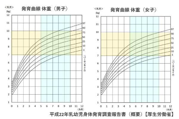 平成22年乳幼児身体発育調査報告書(概要)【厚生労働省】