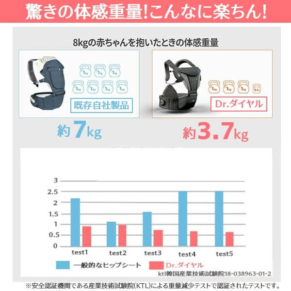 ドクターダイヤルの超楽コルセットとダイヤル式で体感重量が8kg→約3.7kg!(アイエンジェル)